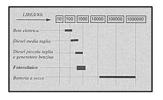 Costo attuale del kWh in funzione della natura del sistema di generazione