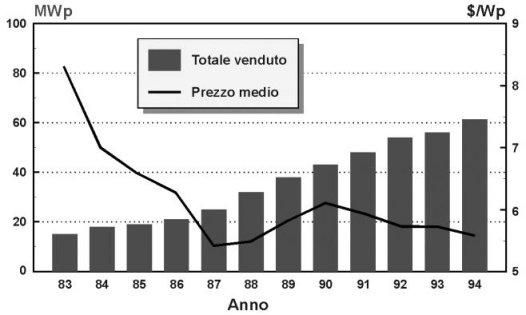 Le vendite annue di moduli fotovoltaici e il costo