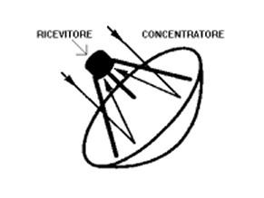 Concentratore parabolico a disco o puntuale (CPP)