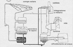 Schema dell'impianto solare a concentratori parabolici lineari della Luz (SEGS VI) per la produzione di elettricità