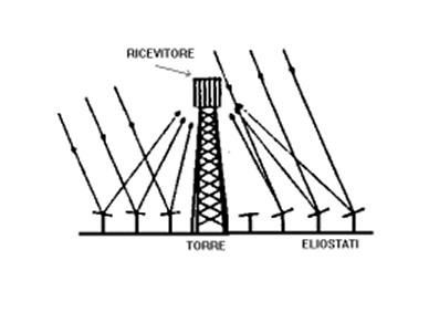 Ricevitore a torre centrale (TC)